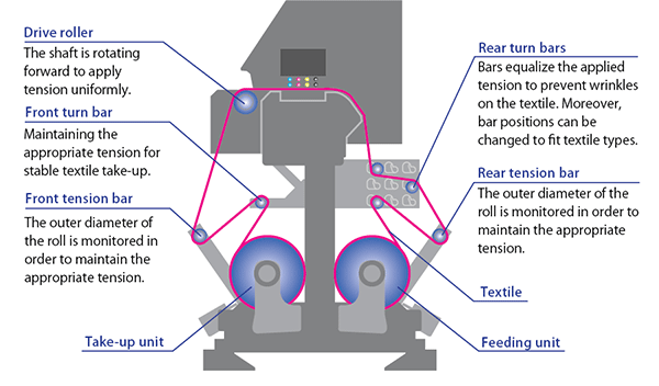 Advanced Textile feeding mechanism
